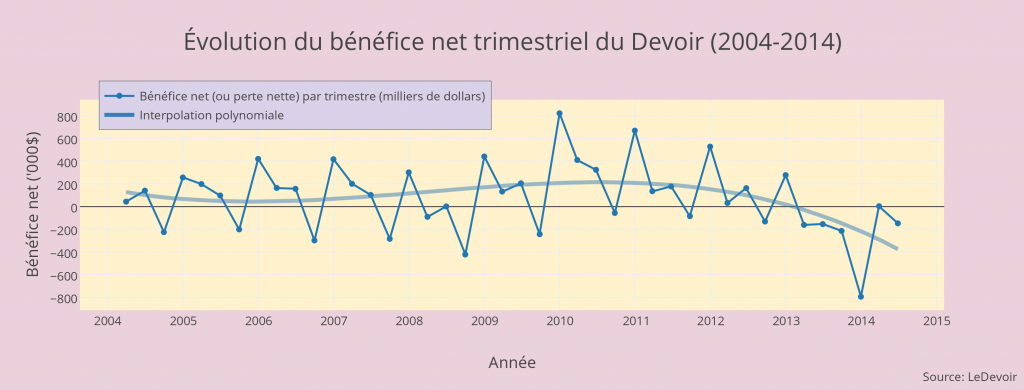 volution_du_bnfice_net_trimestriel_du_devoir_2004-2014