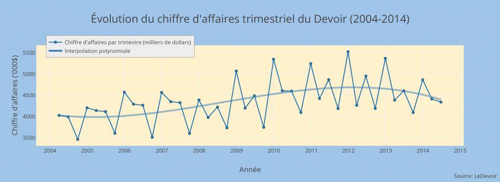 volution_du_chiffre_daffaires_trimestriel_du_devoir_2004-2014 (2)