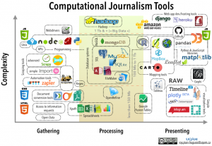 Computational journalism Tools 2016