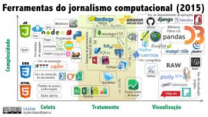 Ferramentas do jornalismo computacional