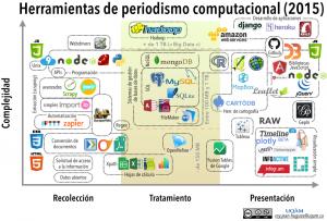 Herramientas de periodismo computacional 2015