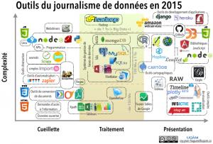 Outils journalisme de données 2015