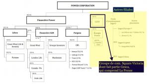 Power organigramme