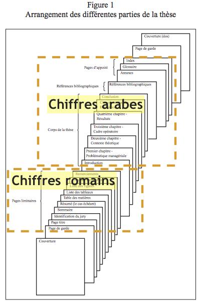 Structure d'une thèse (Source: UQTR)